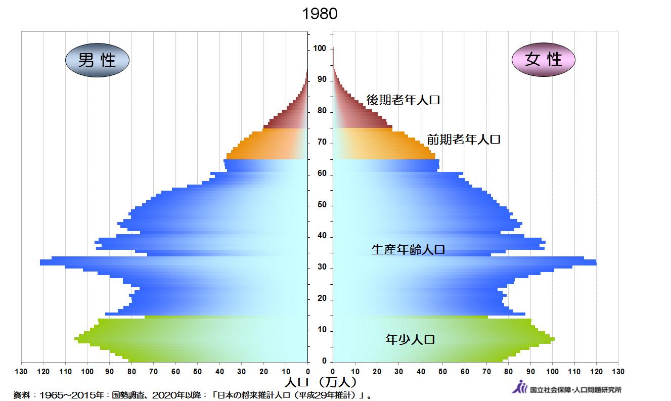 人口動態1980