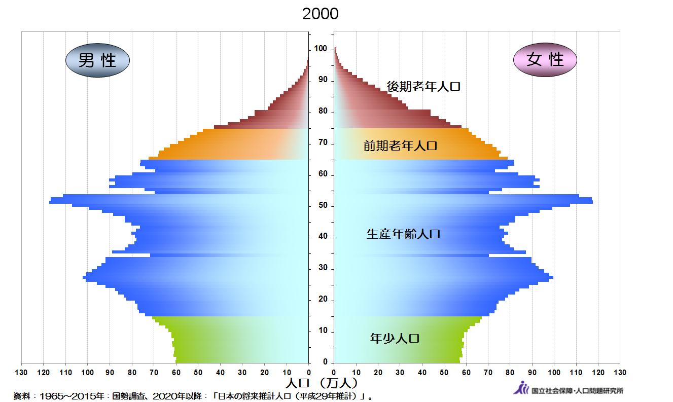 人口動態2000